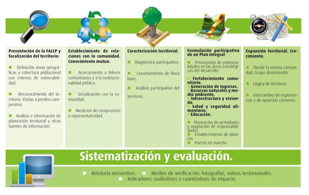Modelo de intervención Fundación Aurelio Llano Posada - Medellín