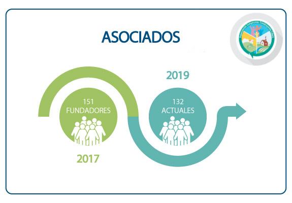 Asociados organización de la OCCF
