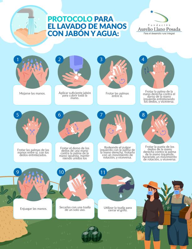Lavado de manos-Cuidados COVID19